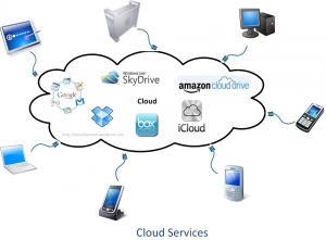 Cloud Storage is the Solution
