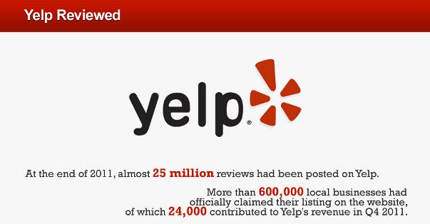 Embracing Customer Feedback with Yelp