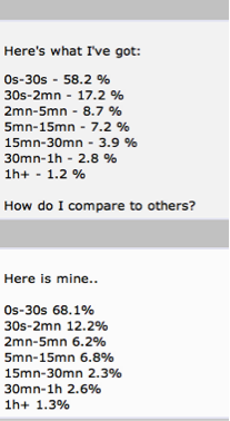 Bounce Rate Statistics