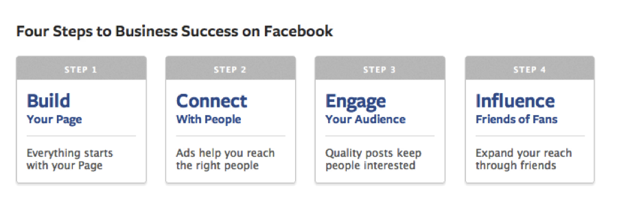 Facebook Marketing Steps