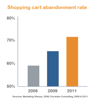 Shopping Cart Abandonment Chart