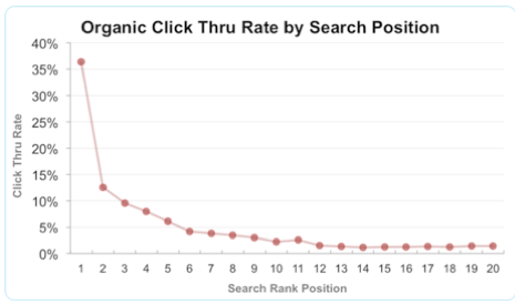 Click Thru Rate by search position