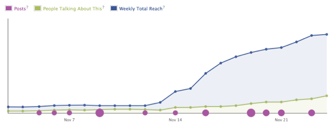 San Gabriel Mission social media growth