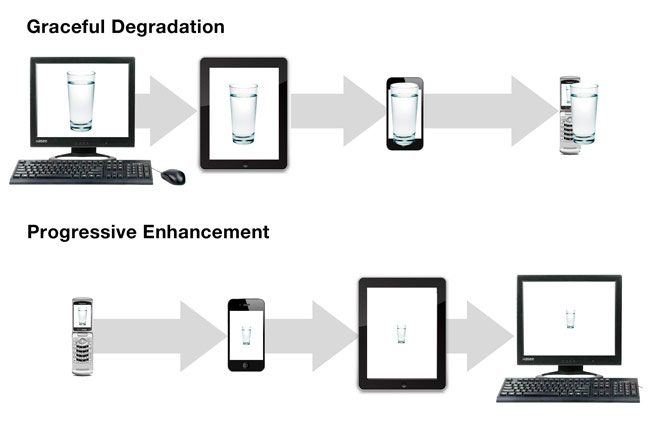 The Better Approach to RWD: Mobile First Design
