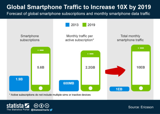 ChartOfTheDay_1617_Global_Smartphone_Traffic_n