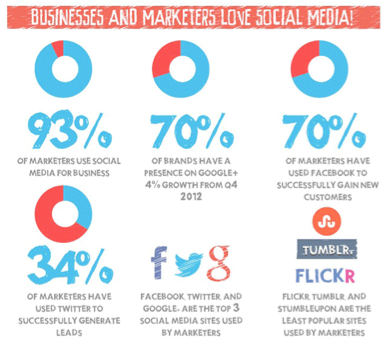 Social Media Marketers Stats