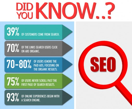 Surprising SEO Facts