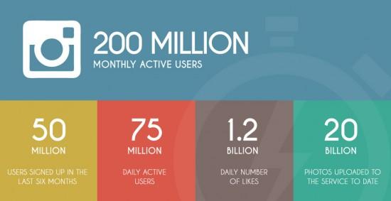 Instagram User Statistics