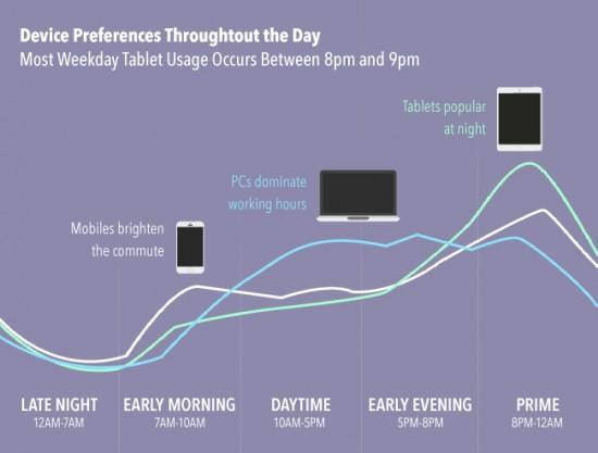 Device Preferences