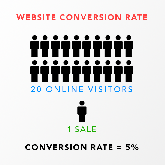 How Can I Increase My Website Conversion Rate?