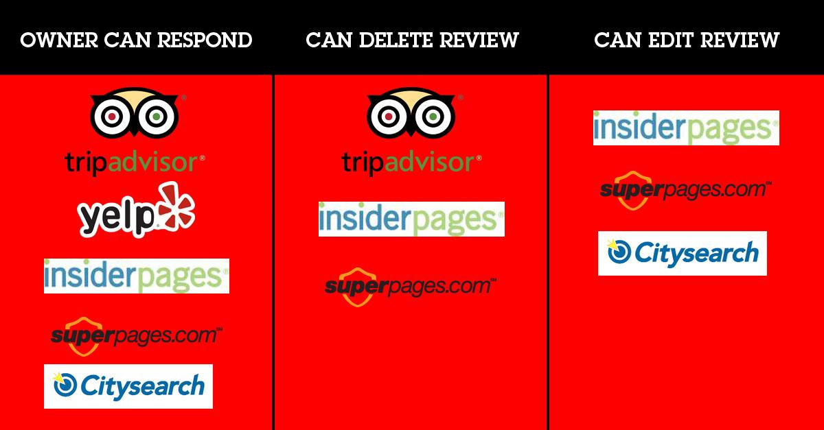 simple ways negative online reviews