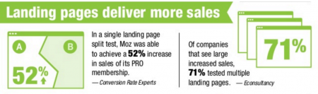 great landing pages deliver more sales