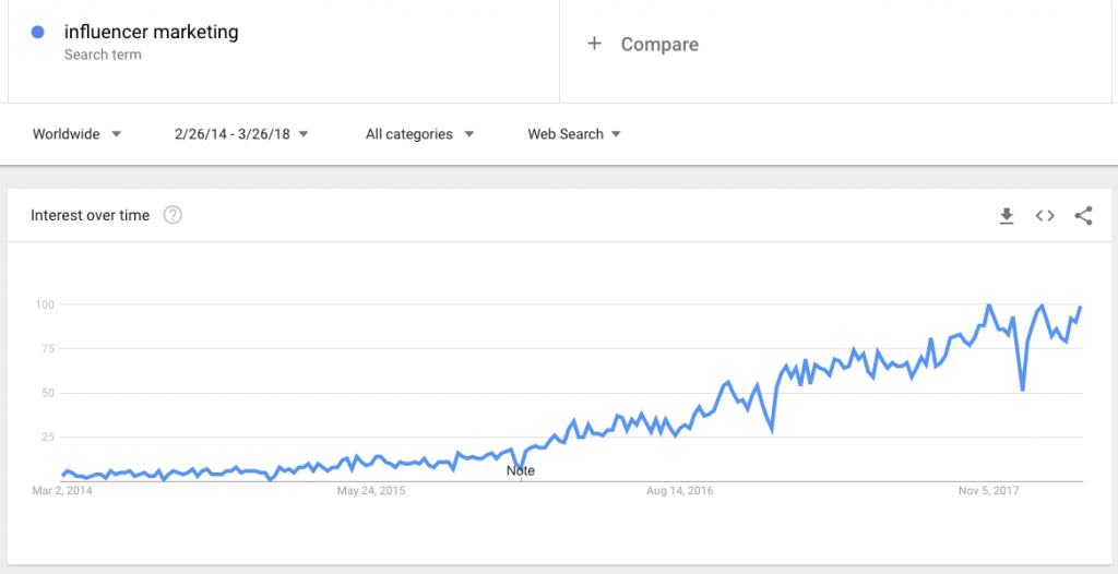 influencer marketing chart google trends